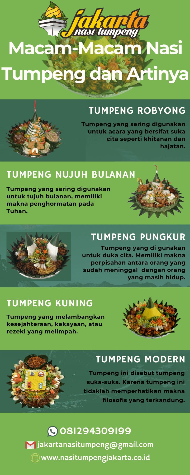 Infografik Jakarta Nasi Tumpeng